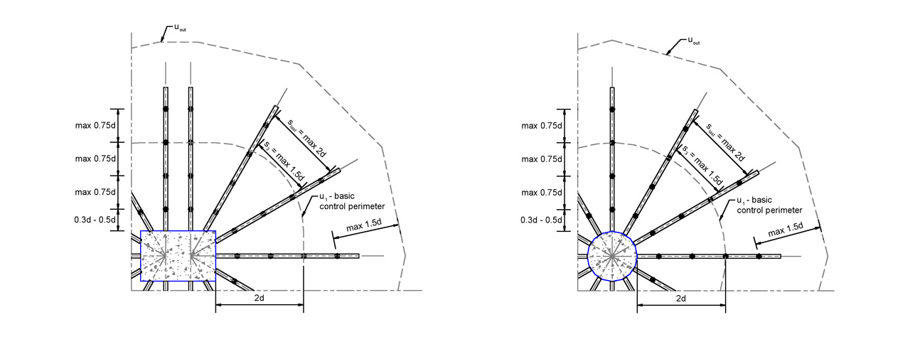 linkstud psr design methodology diagram